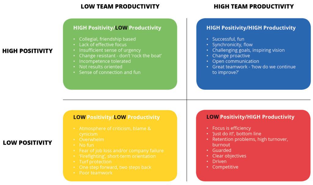 Leadership Development Graph