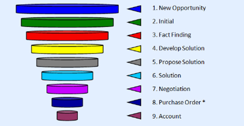 9 steps in sales process for sales training