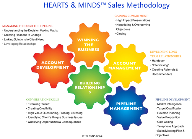 Hearts & Minds Sales Methodology