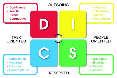 DISC Personality Test Profiling