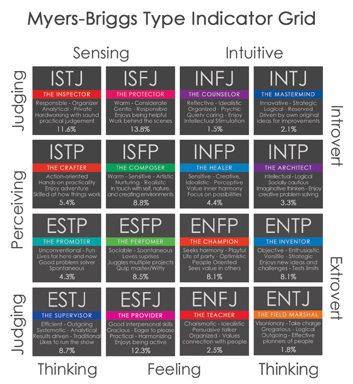a report on intelligence and personality for mbti type through three different sources Personality type and mental (also in the sources), and other personality-related web myers briggs type indicator personality profiles in unipolar depressed.