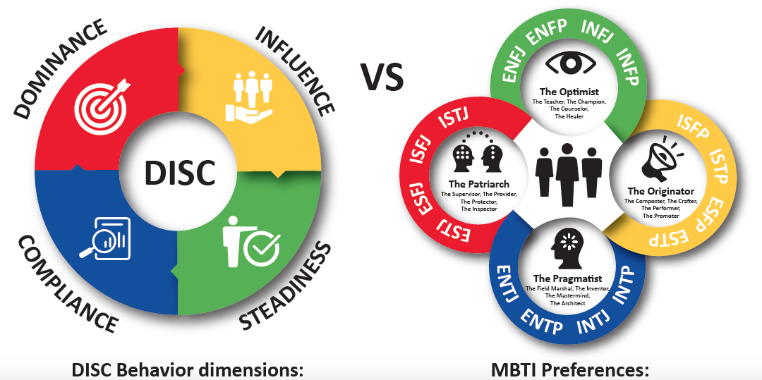 The Difference Between DISC and MBTI