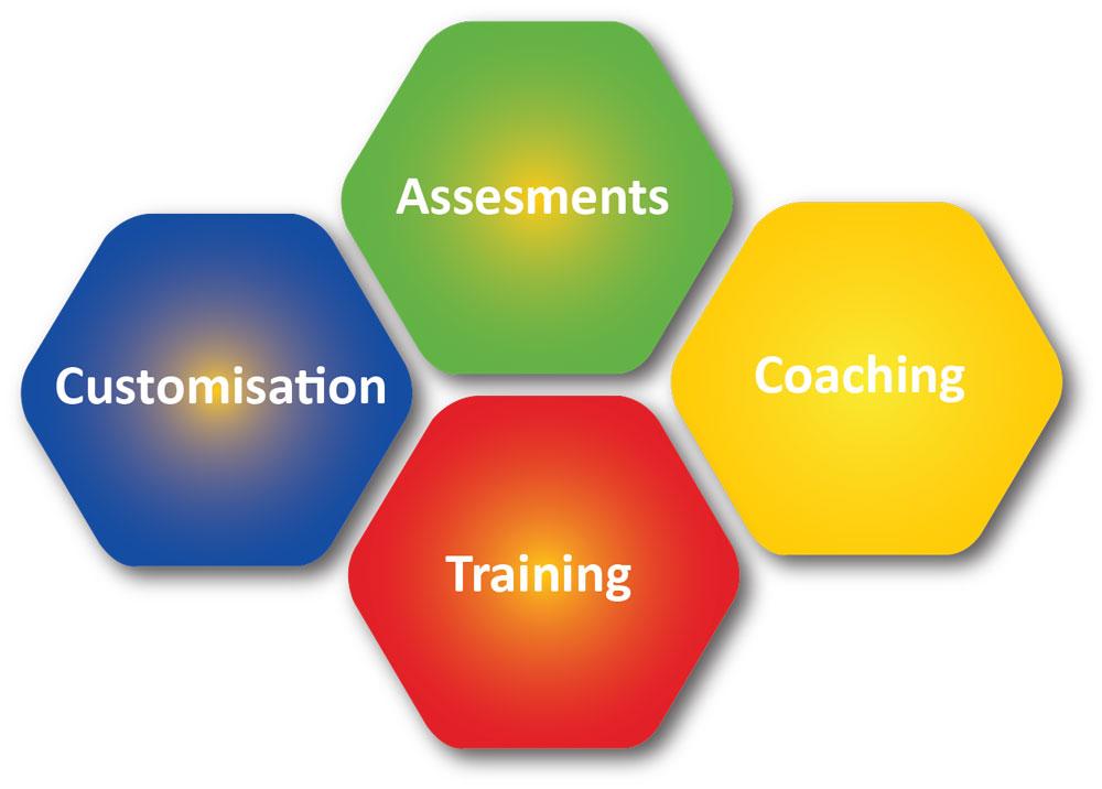 kona training process