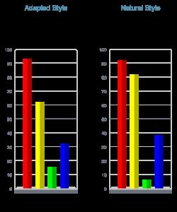 DISC Natural vs Adapted Graph Image KONA Training