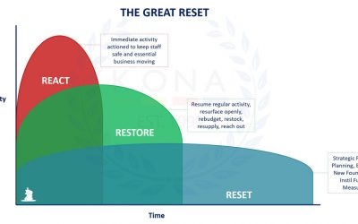 Have you thought of hitting the reset button on your business?