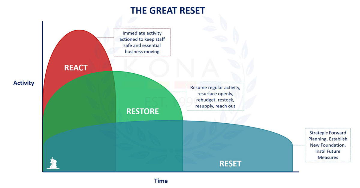 reset your business kona