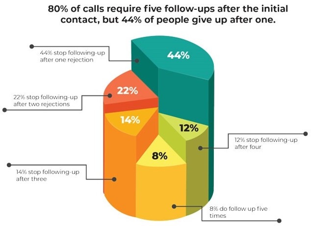 the cost of follow up calls graph