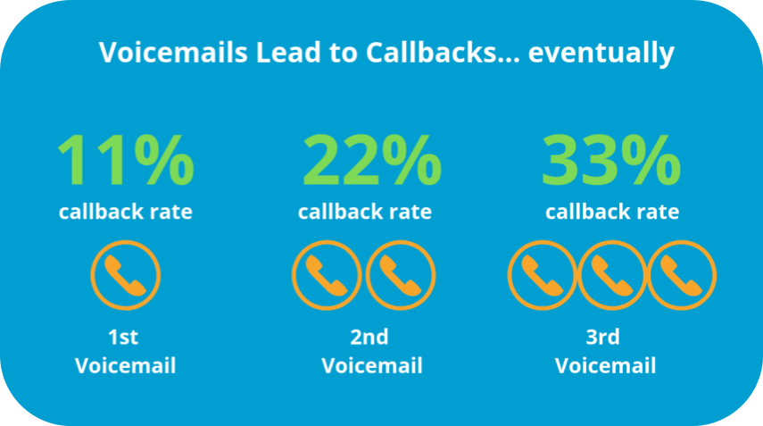 voicemails lead to call back statistics