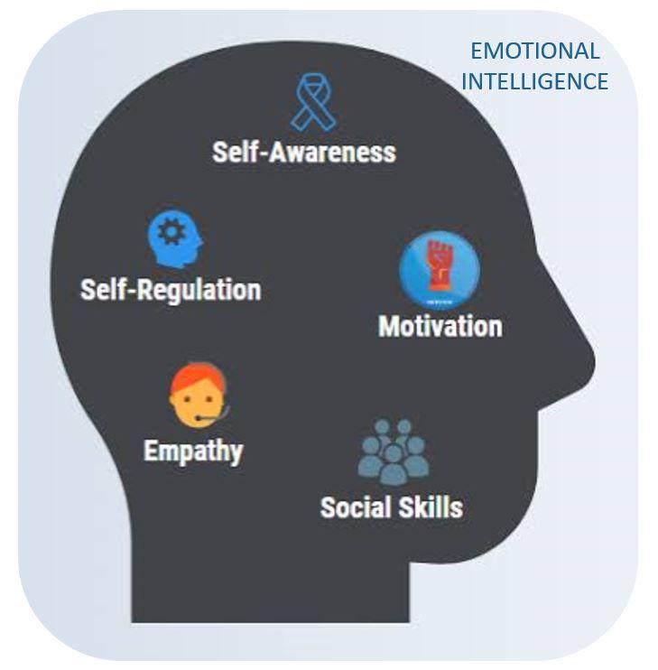 EMOTIONAL INTELLIGENCE A CORE SALES COMPTENTECIES