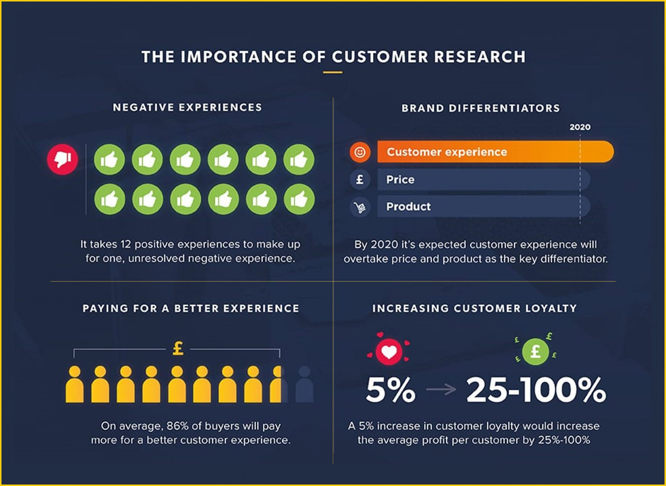 importance of customer research statistics image