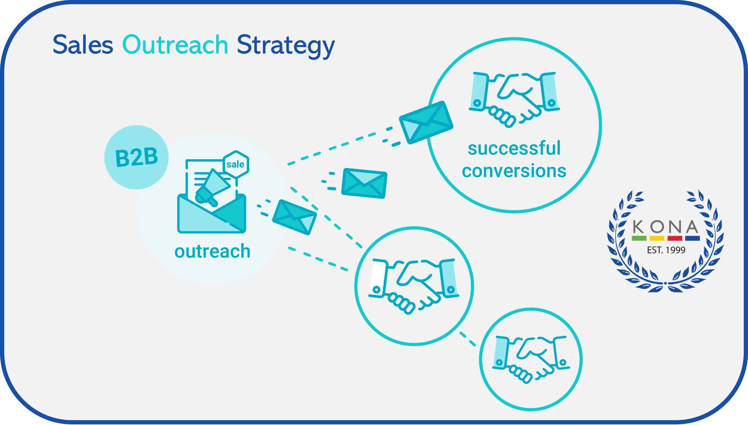 Sales Outreach Strategy Model for the KONA Group